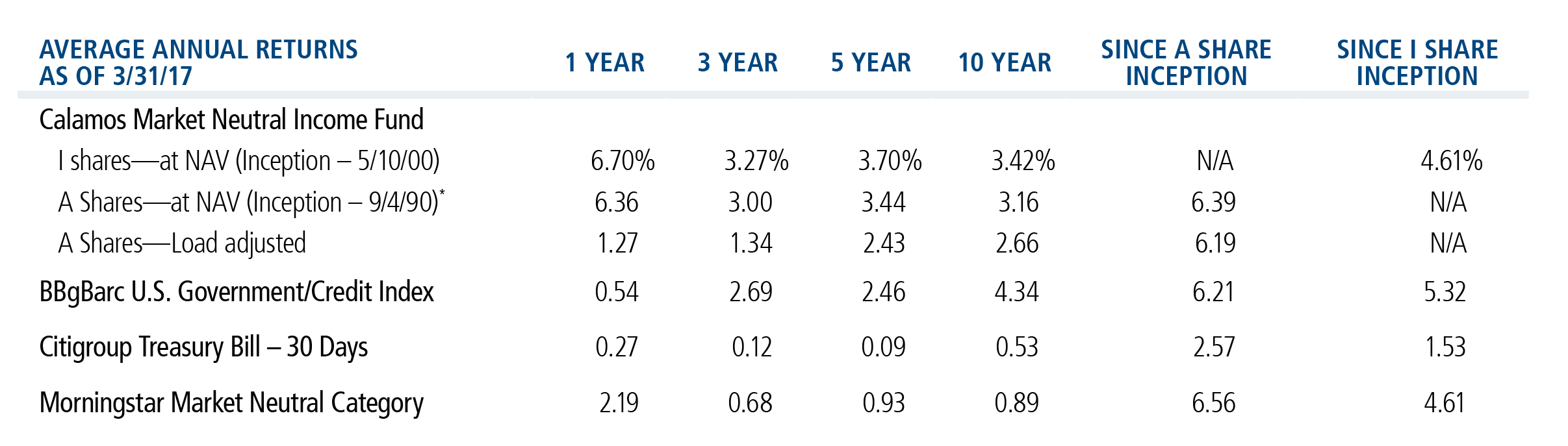 Calamos Market Neutral Income fund average annual returns