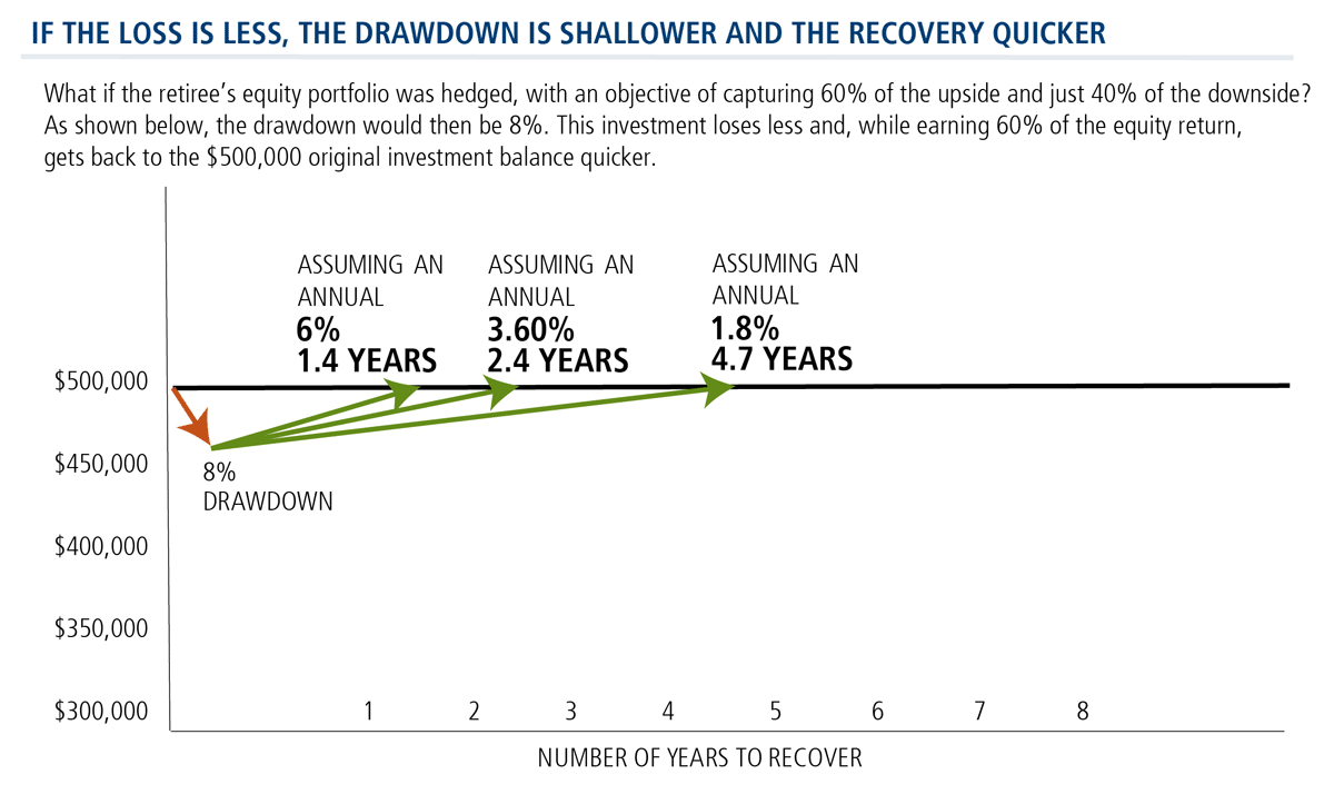 if the loss is less the drawdown is shallower and the recovery quicker