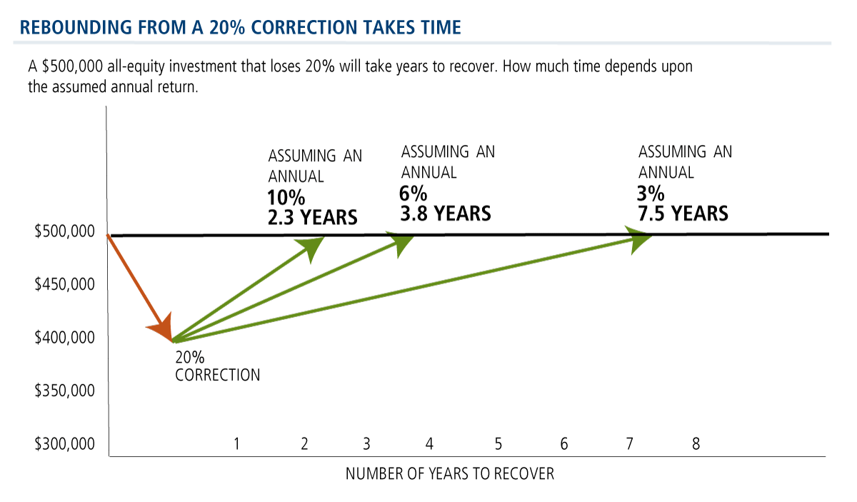 rebounding from 20 percent correction takes time