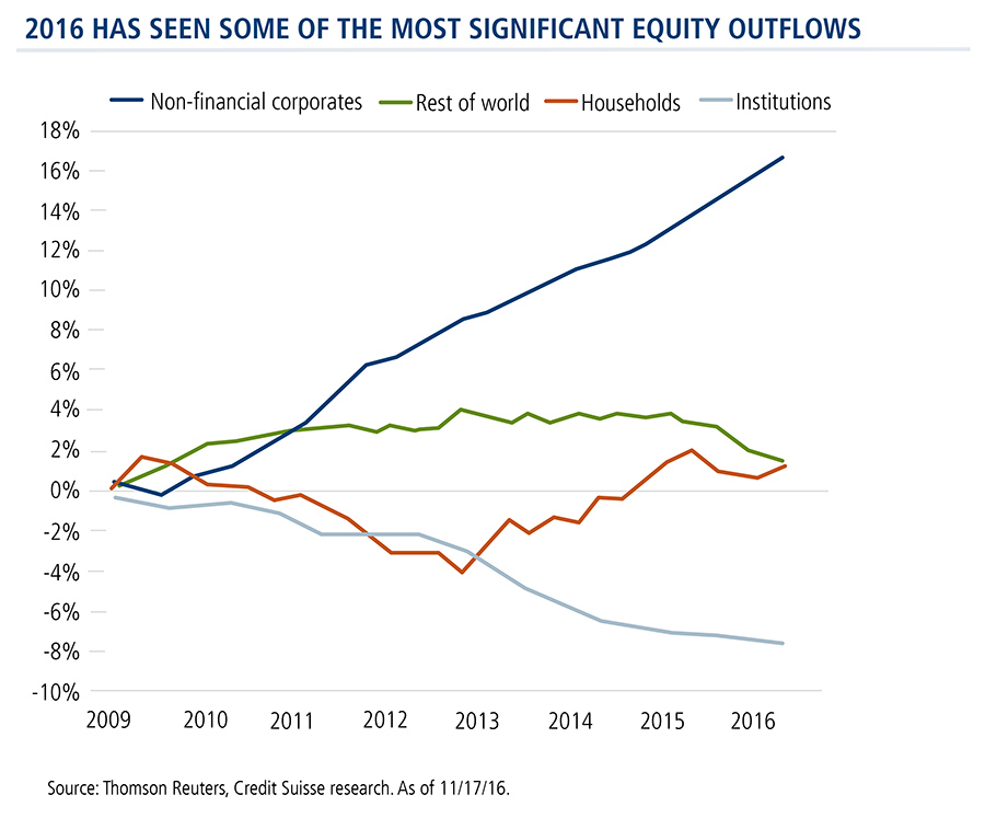 2016-significant-equity-outflows