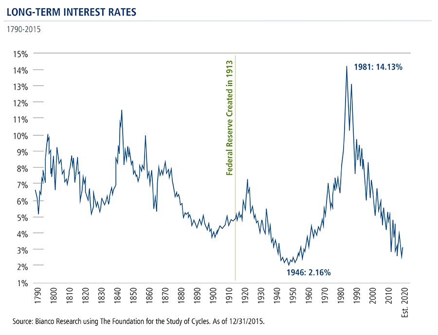 long-term-interest-rates-since-1790