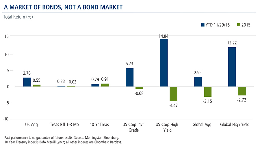 A Market of Bonds, Not a Bond Market