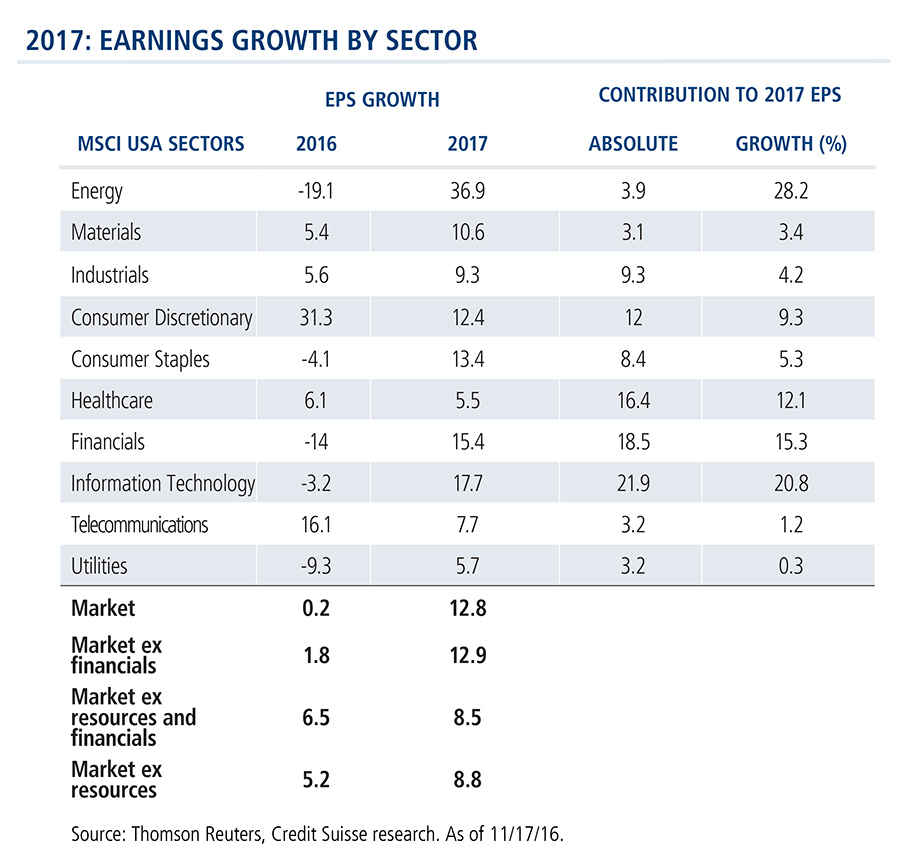 projected-earnings-growth-by-sector-2017
