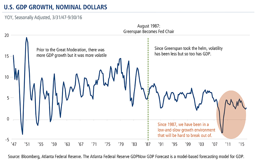 US-GDP-growth-nominal-dollars