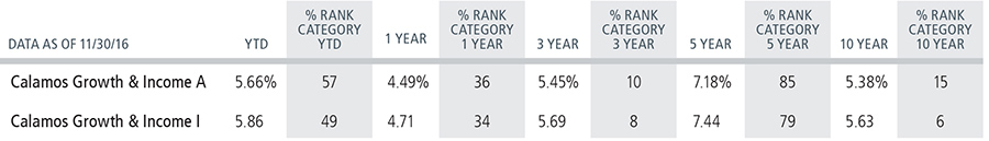 calamos growth and income fund category ranking