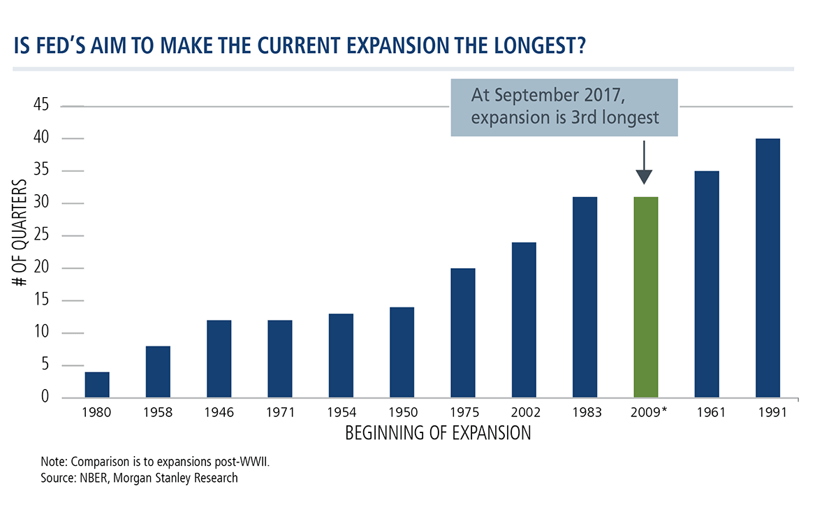 is fed's aim to make the current expansion the longest?