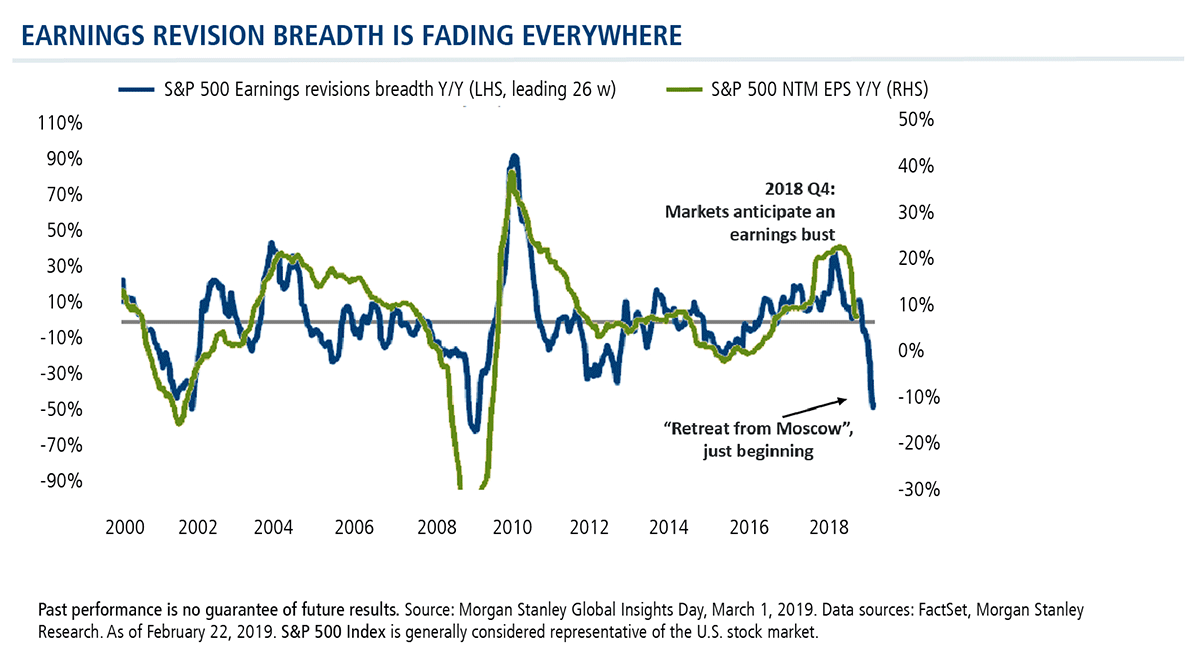 earnings revision breadth is fading everywhere