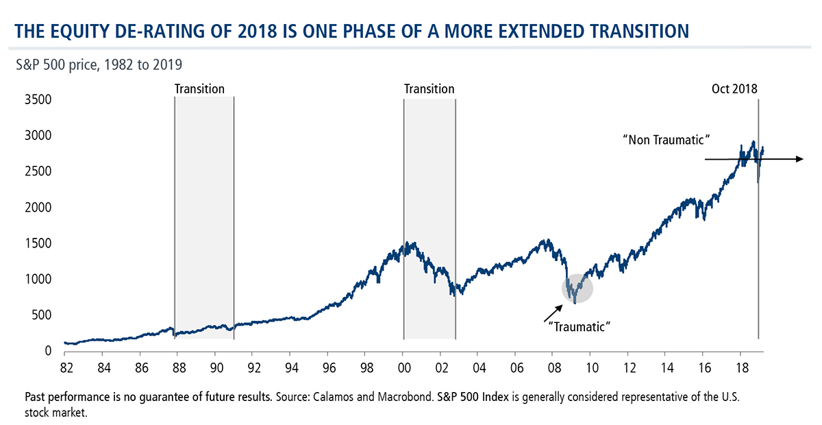 equity de-rating of 2018 phase of extended transition