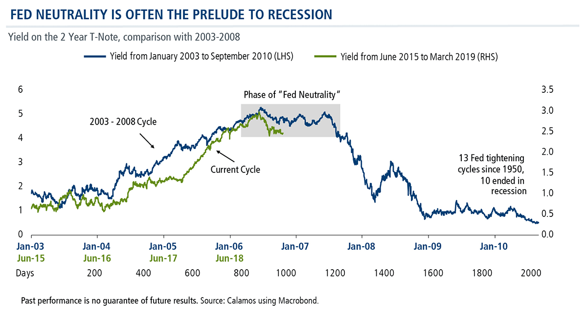 fed neutrality is often the prelude to recession