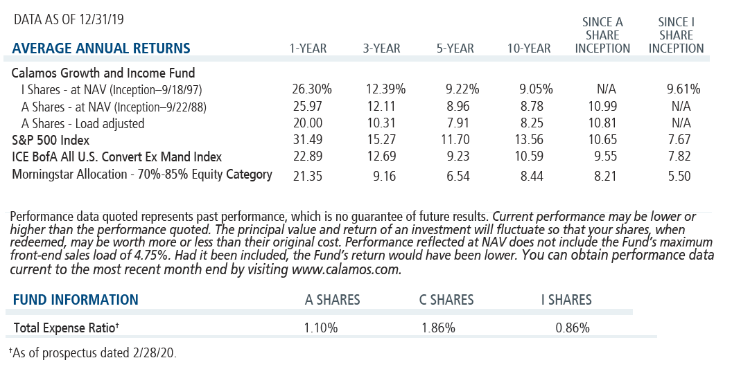 calamos growth and income average annual returns