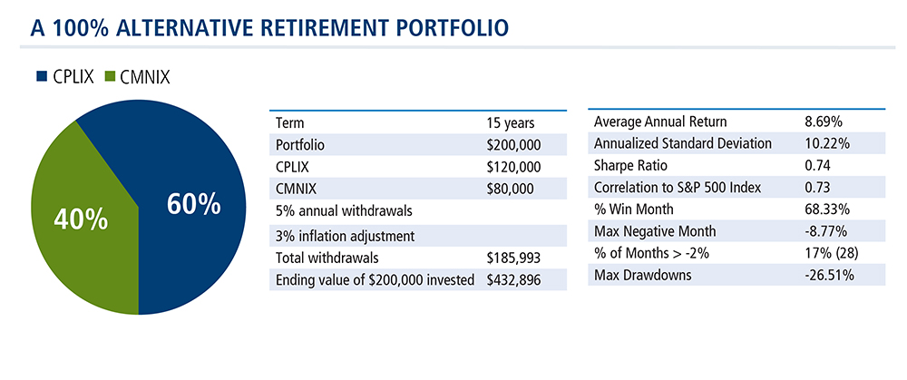 alternative-retirement-portfolio