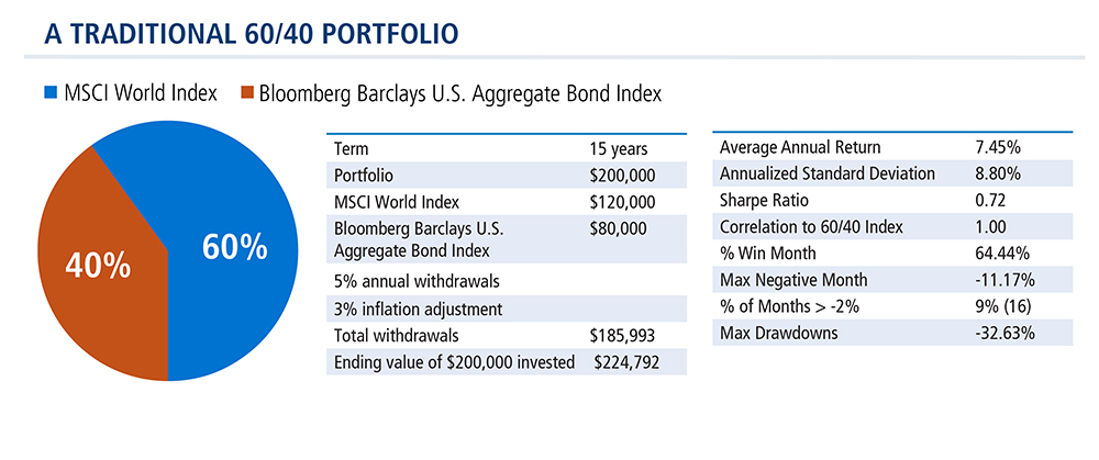 traditional-retirement-portfolio