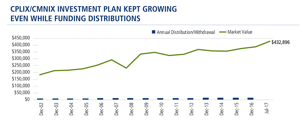 retirement-distribution-plan