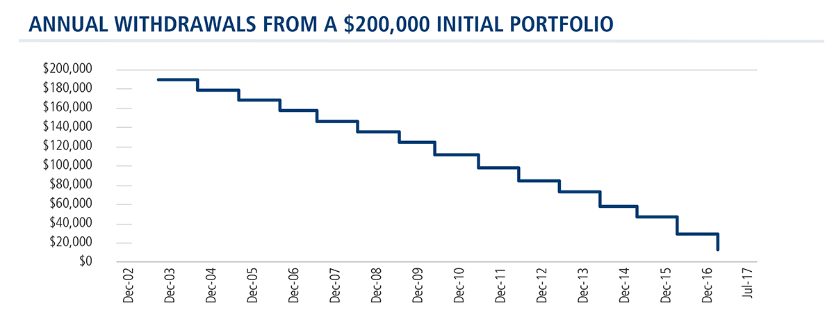 retirement-portfolio-withdrawals