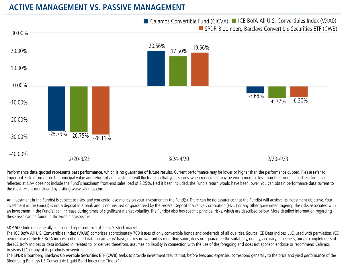 active management vs passive cicvx vs the indexes