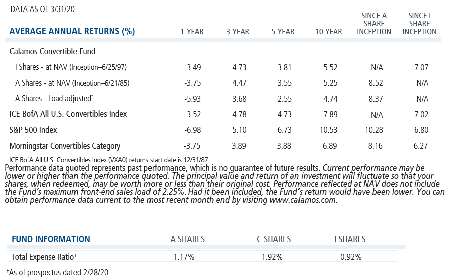 convertible fund aart and exp ratio 3-31-20