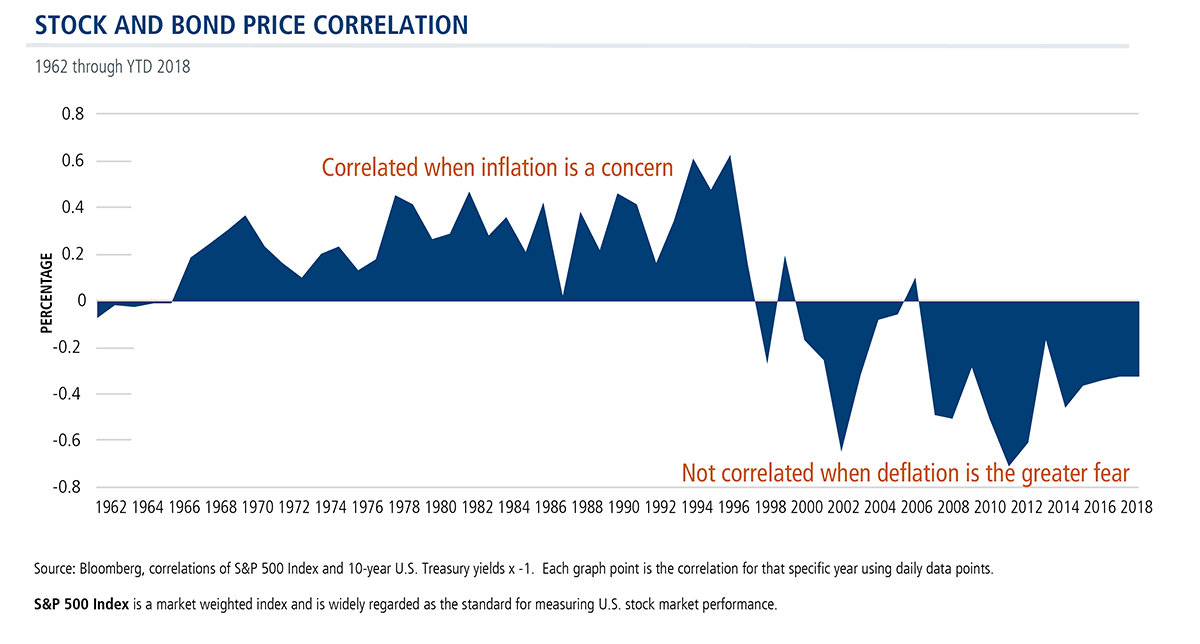 stock and bond price correlation