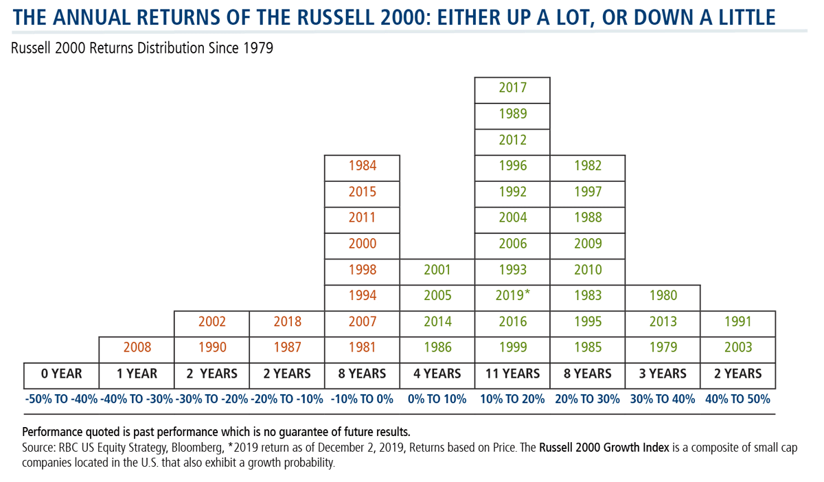 annual returns of the russell 2000