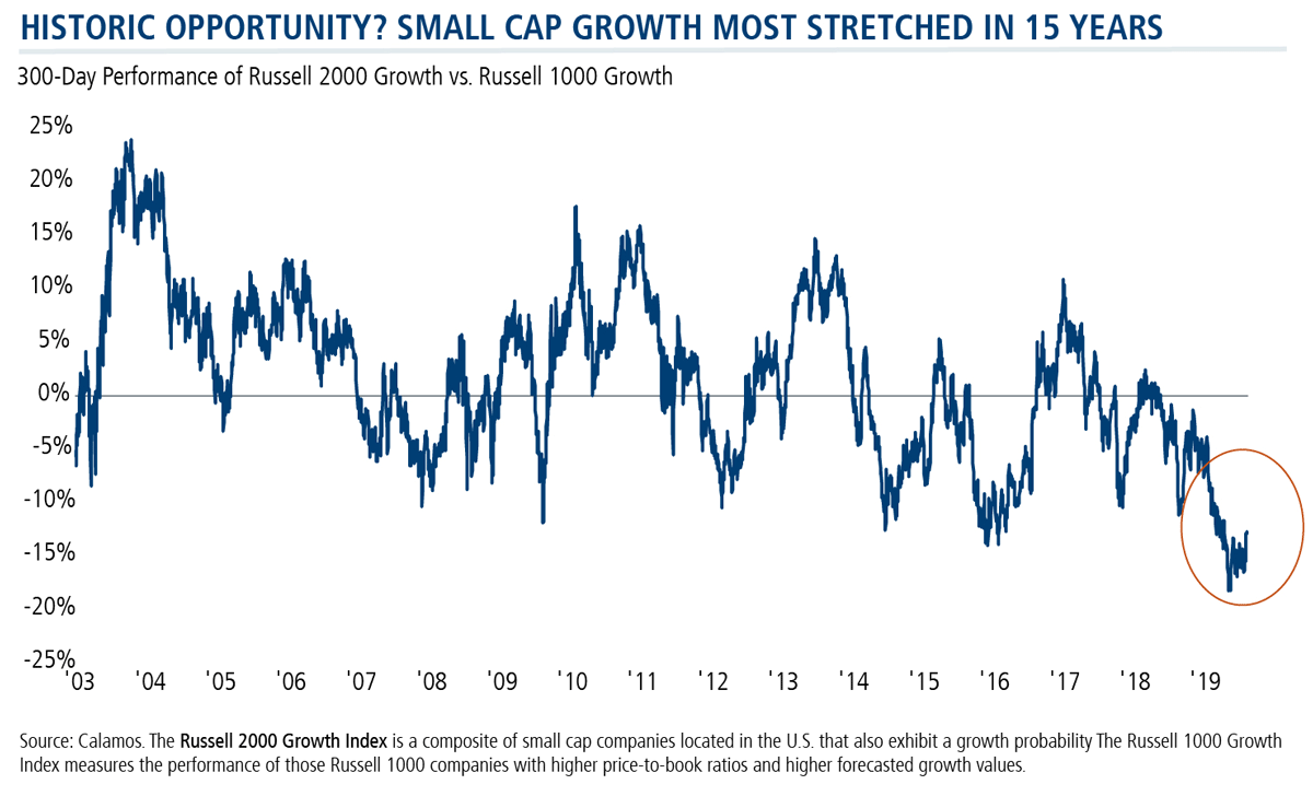 historic opportunity small cap growth