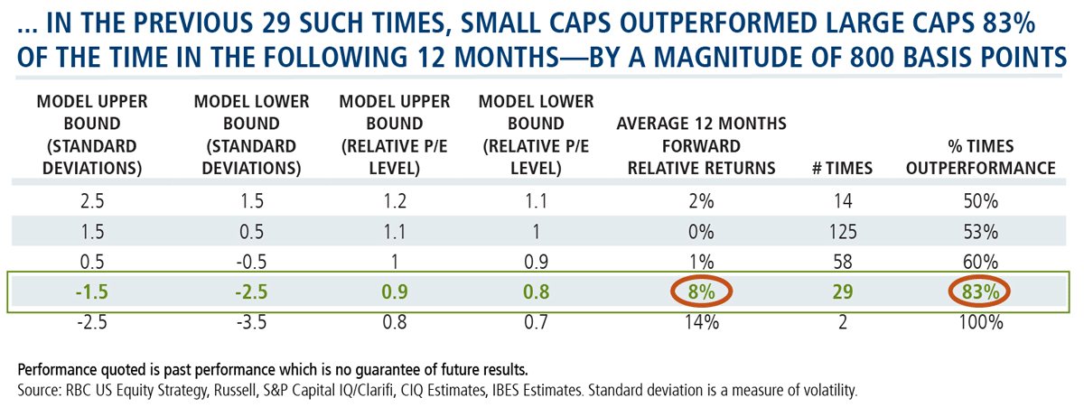 small caps outperformed large caps