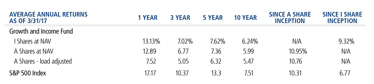 Average Annual Returns - Calamos Growth and Income Fund