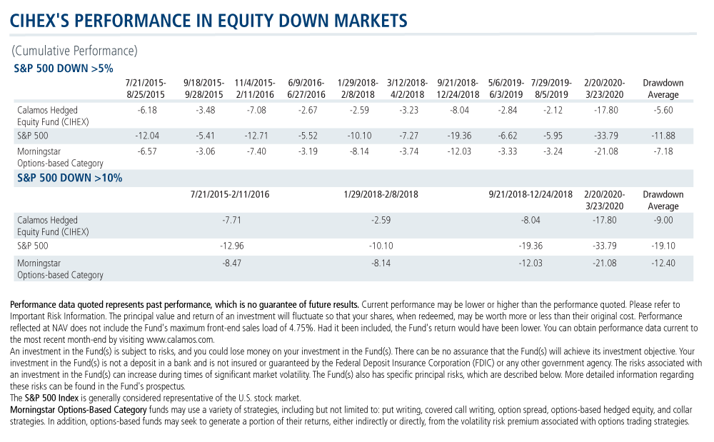 cihex performance in equity down markets