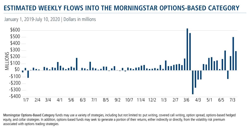 estimated weekly flows into morningstar category