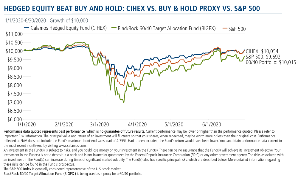 hedged equity beat buy and hold