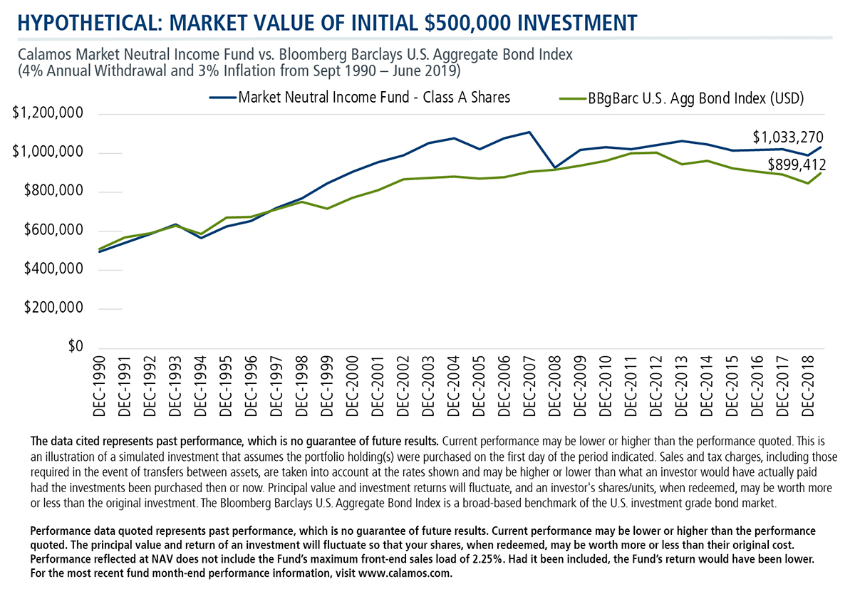 hypothetical market value of initial $500,000 investment