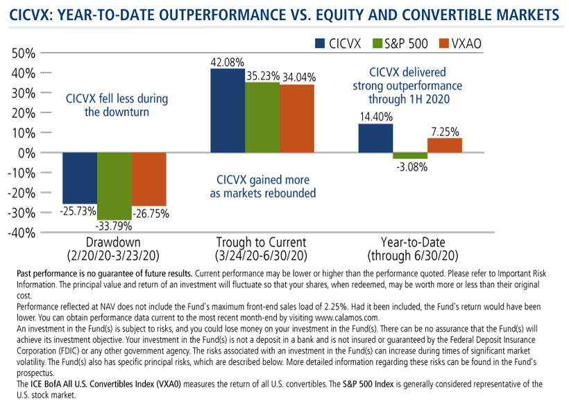 cicvx year to date outperformance vs equity and convertible markets