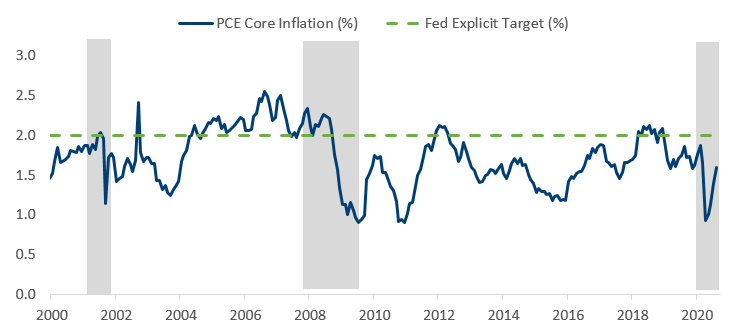 figure 5 pce core inflation vs fed target