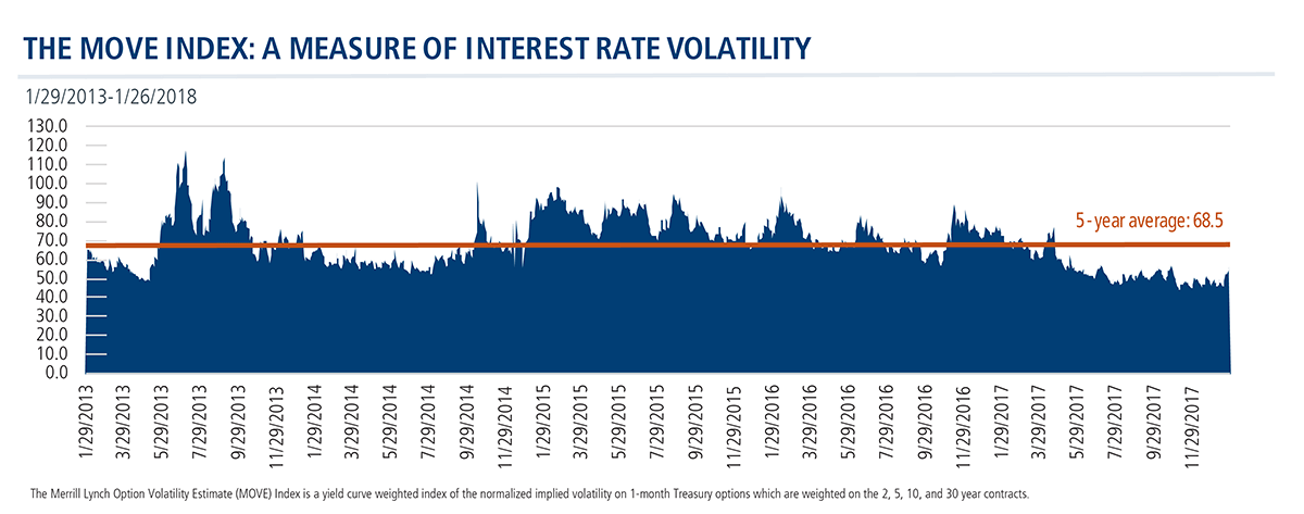 the MOVE index a measure of interest rate volatility