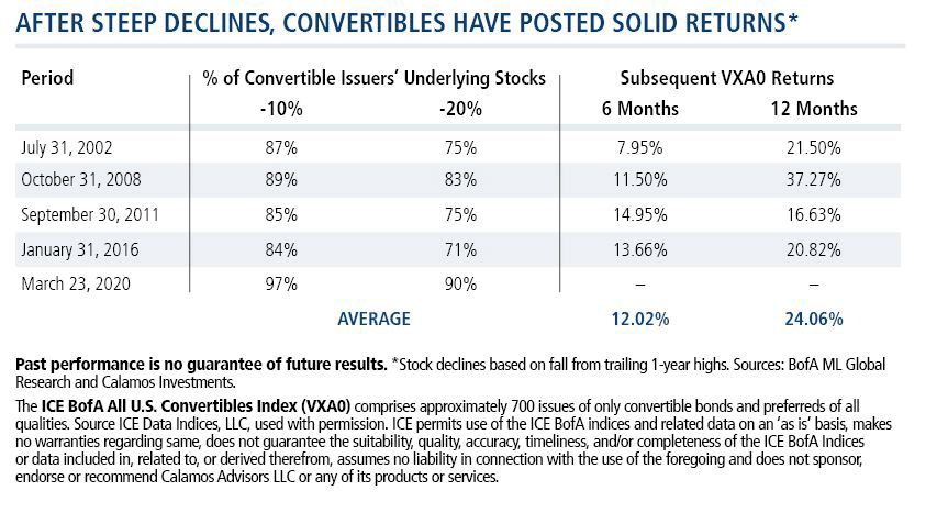 after steep declines convertibles have posted solid returns