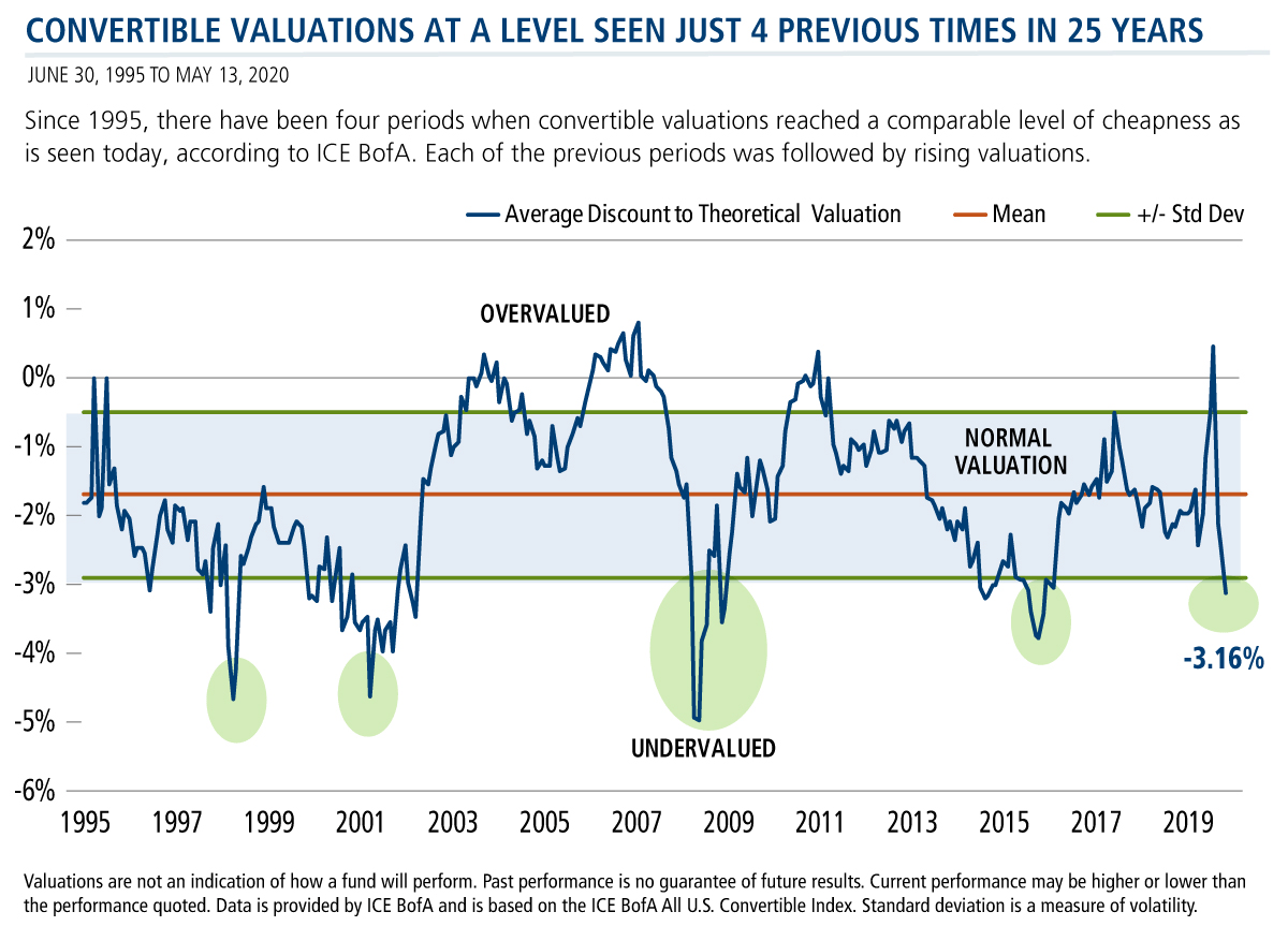 convertible valuations