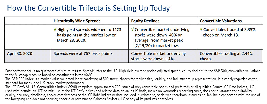 how the convertible trifecta is setting up today