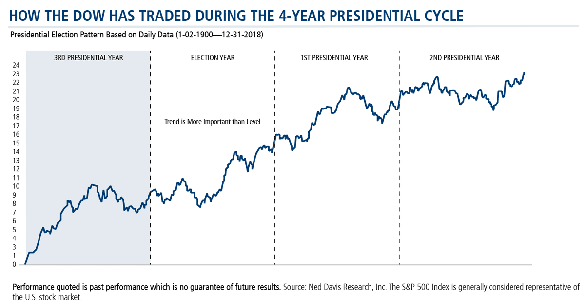 how the dow has traded during the 4-year presidential cycle