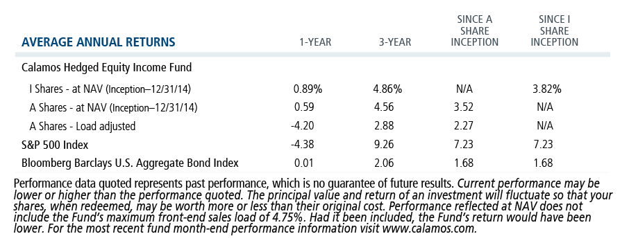 HEI average annual returns