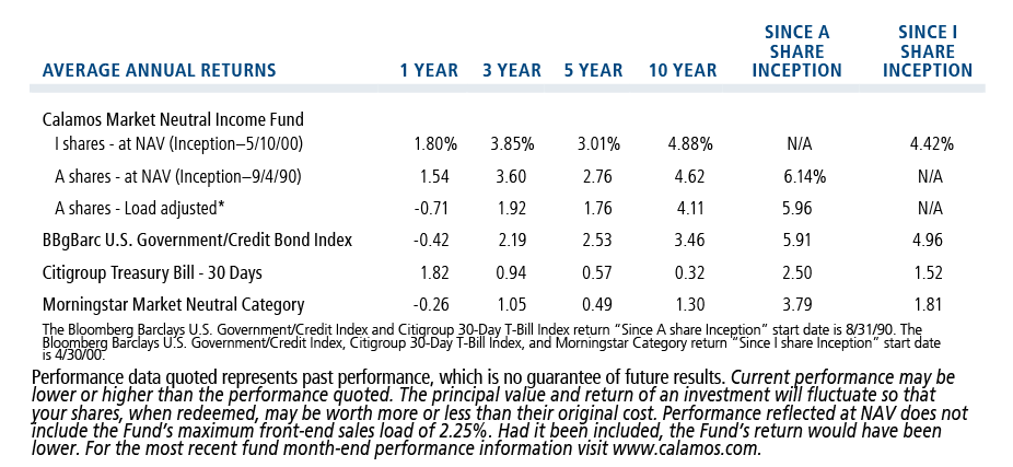 MNI average annual returns