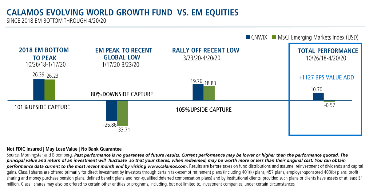 calamos evolving world growth fund vs em equities