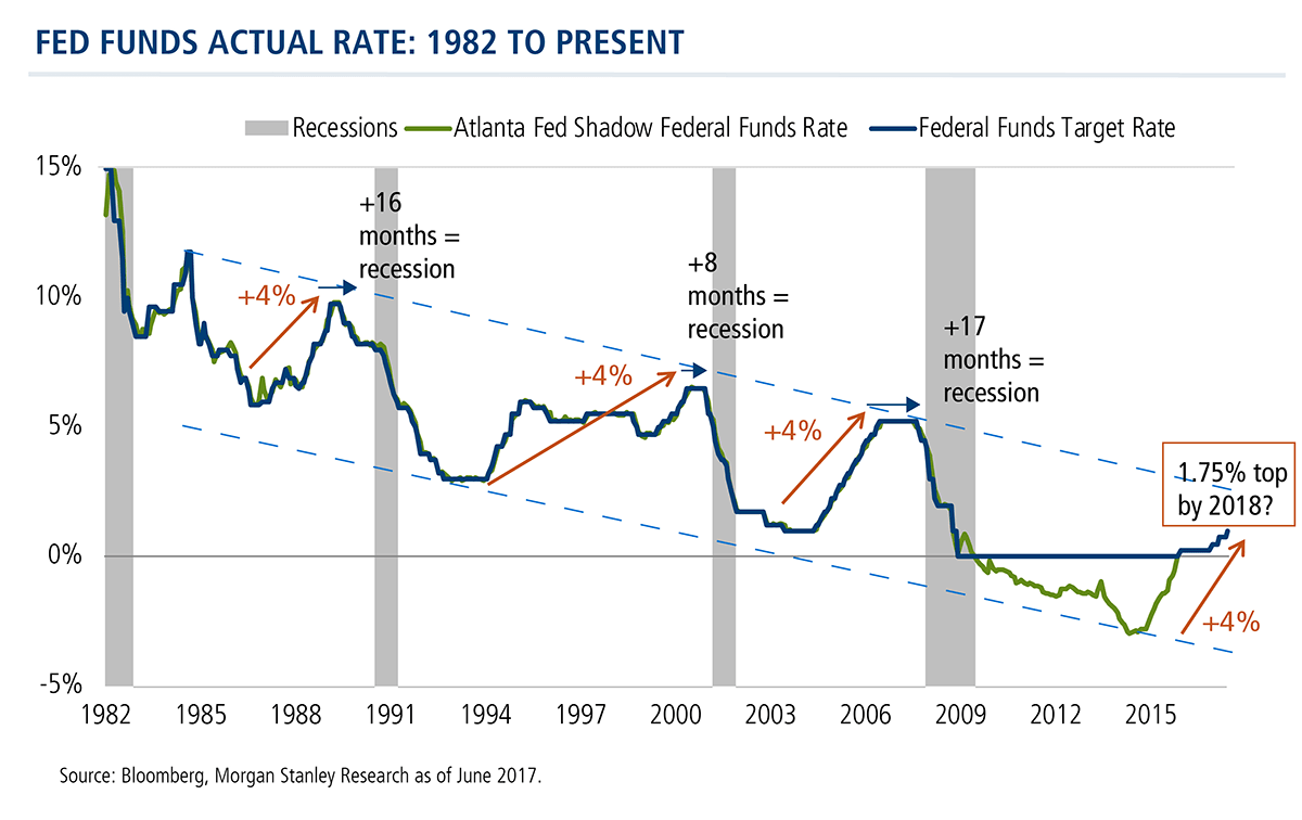 fed funds actual rate - 1982 to present