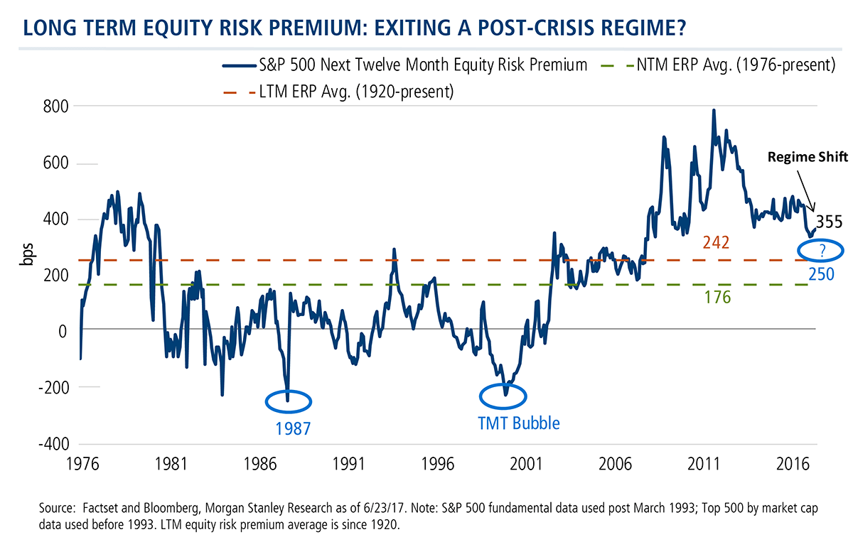 long term equity risk premium - exiting a post-crisis regime