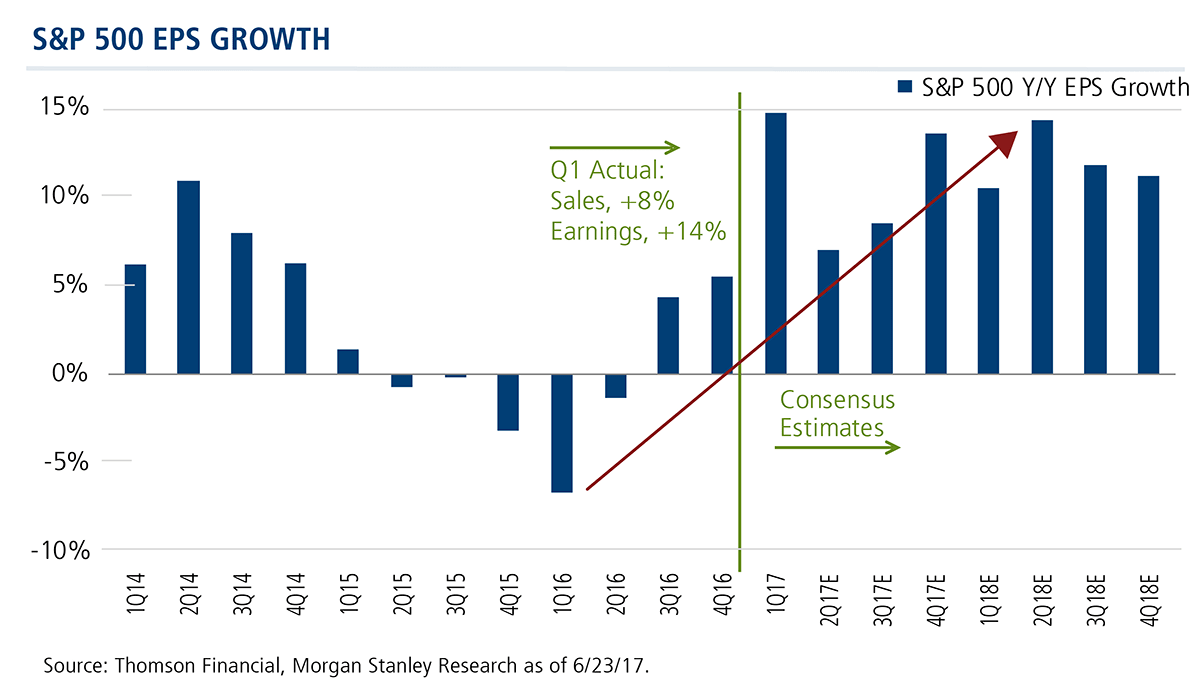 s&p 500 eps growth