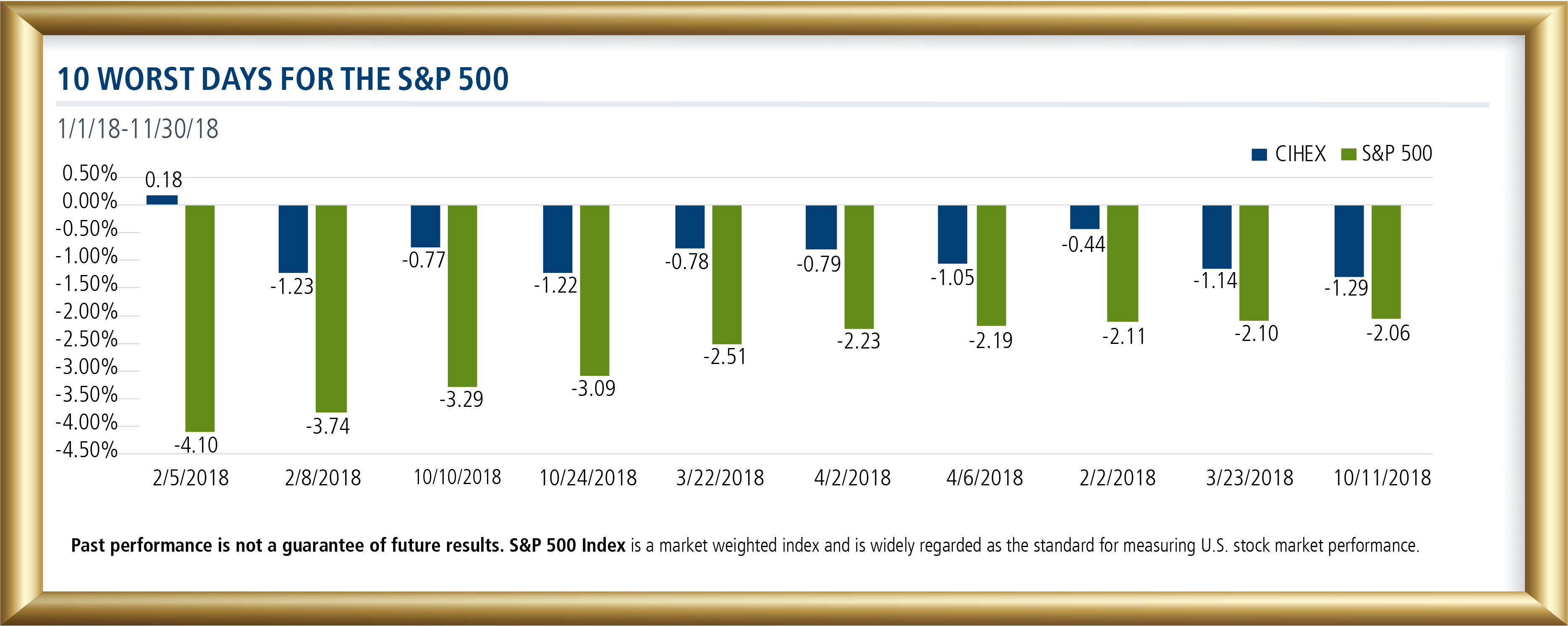 10 worst days for the sp500