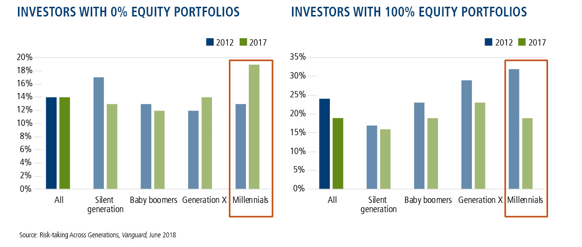 investors with 0 and 100 equity portfolios