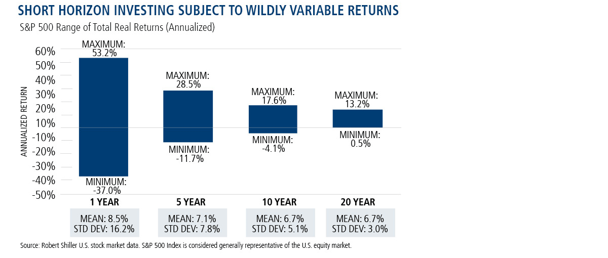 short horizon investing subject to wildly variable returns