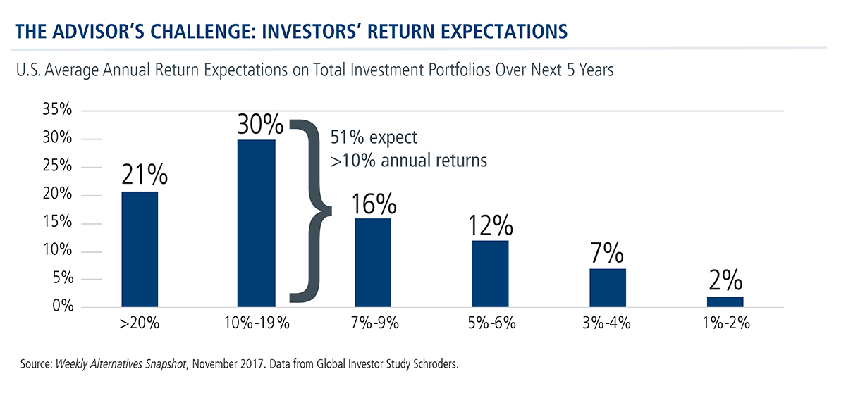 advisors challenge return expectations