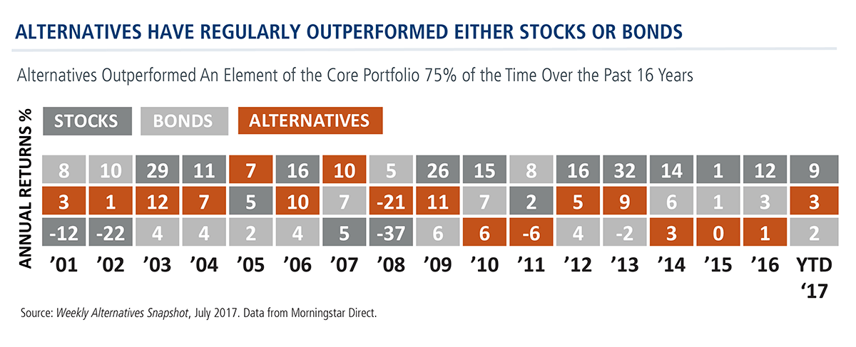 alternatives outperform stocks bonds