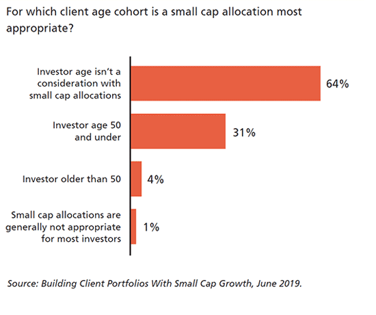 Which client age is small cap appropriate?