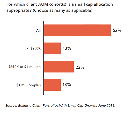 Which client AUM is small cap appropriate?