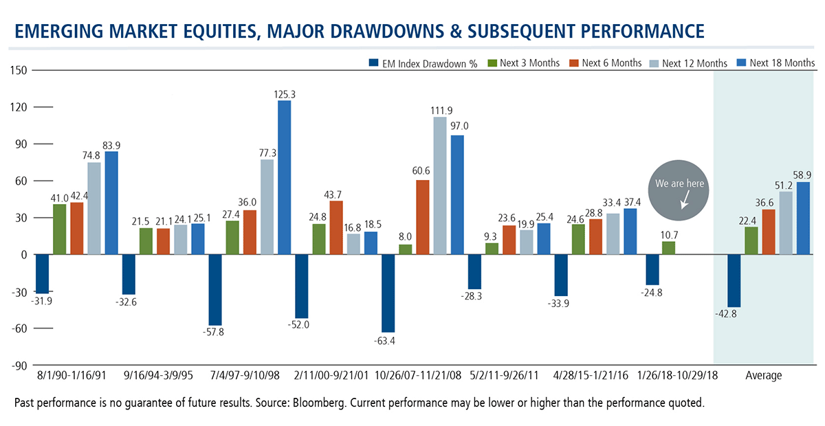 emerging market equities major drawdowns subsequent performance